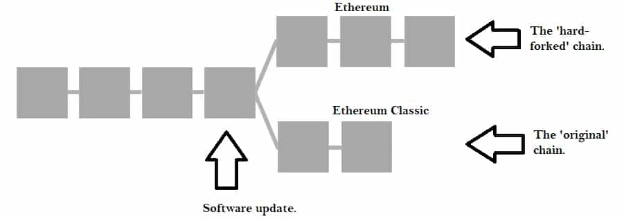 What is Ethereum Classic